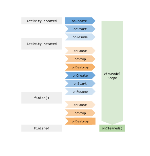 The lifecycle of an Activity as compared to that of a ViewModel