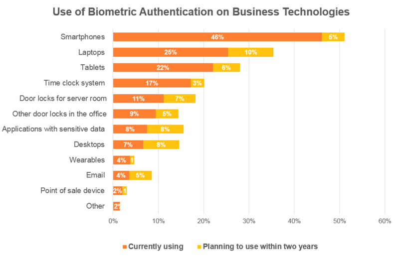Use of Biometric Authentication