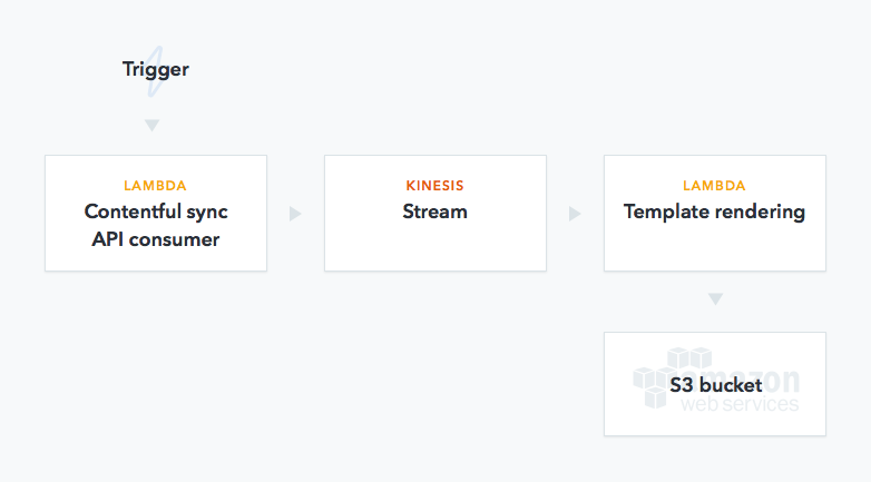 Making static websites less static: S3 cloud, AWS Lambda, and a