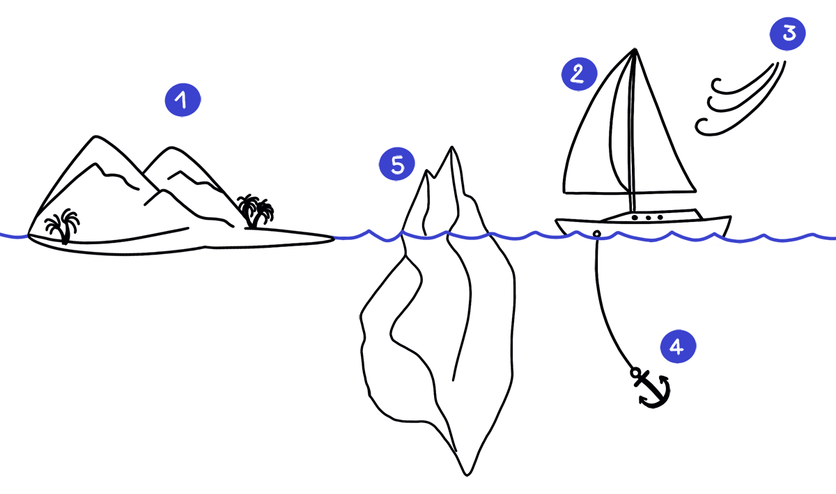 Sailboat retrospective drawing with the Island, the Iceberg, the Sailboat, the Anchor and the Wind.