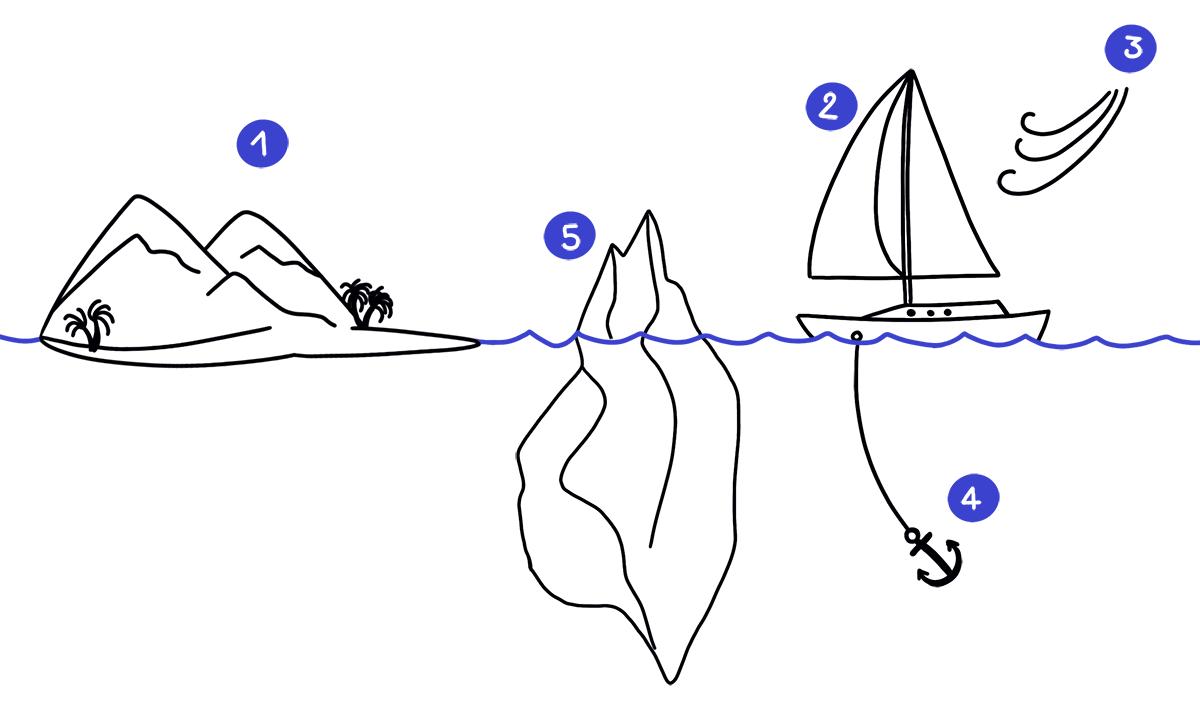 Combattre La Fatigue Des Retrospectives Agile Avec L Activite Du Sailboat