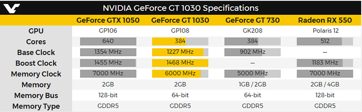 GeForce-GT-1030 001