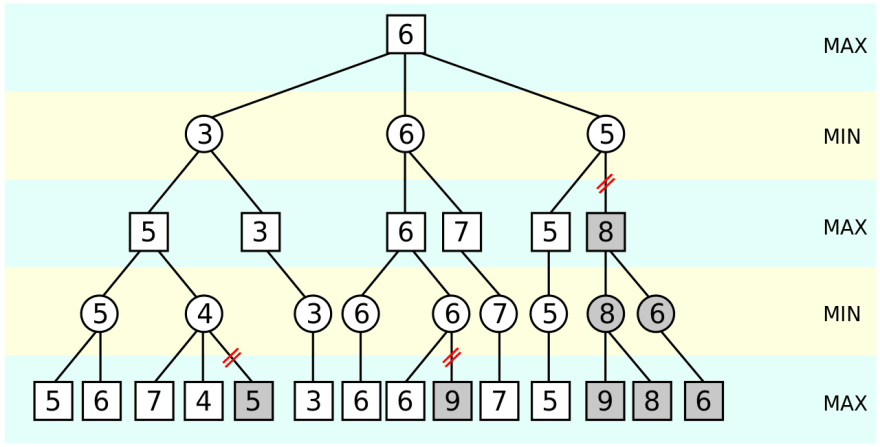 Alternative game tree for simple chess ai in JavaScript