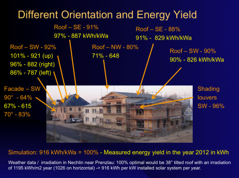 Nechlin Schnitterhaus - Energy Yields of differently oriented Photovoltaic arrays