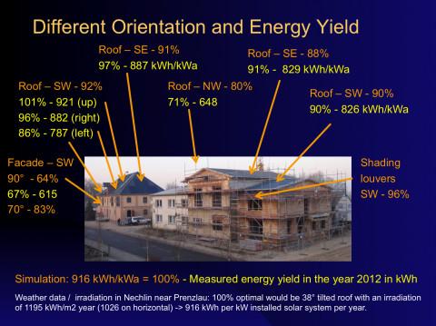Nechlin Schnitterhaus - Energieerträge unterschiedlich orientierter Photovoltaikflächen