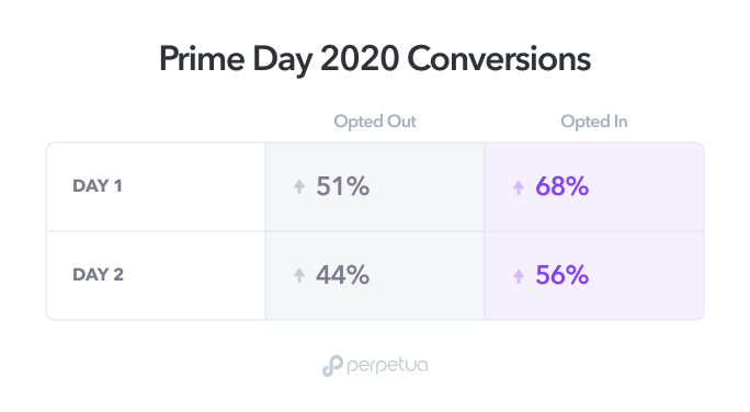 img-prime day-conversions.png