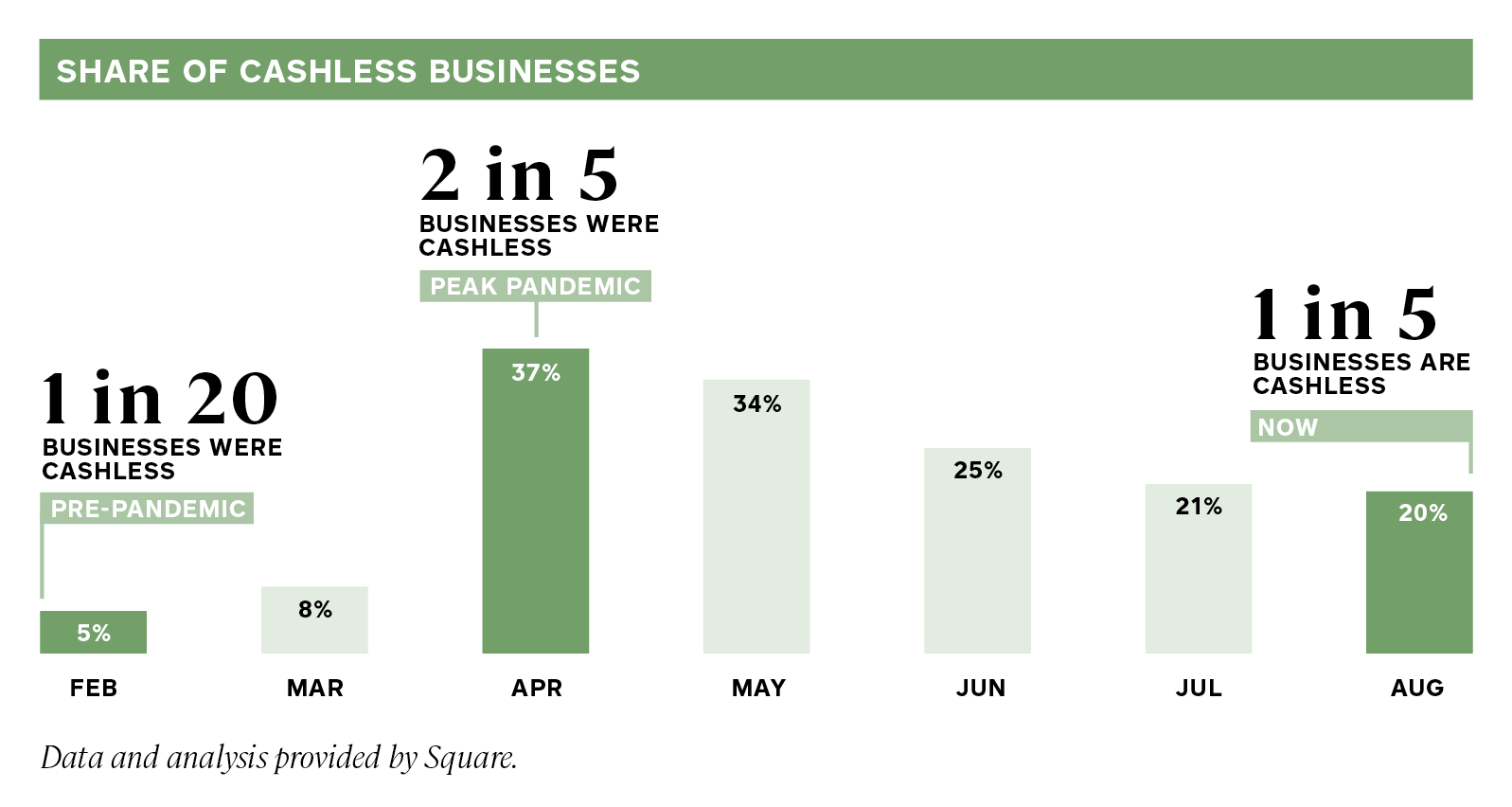 Square Report - Share of cashless businesses