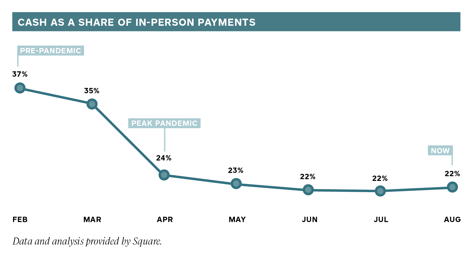 Square Report - Cash as a share of in-person payments