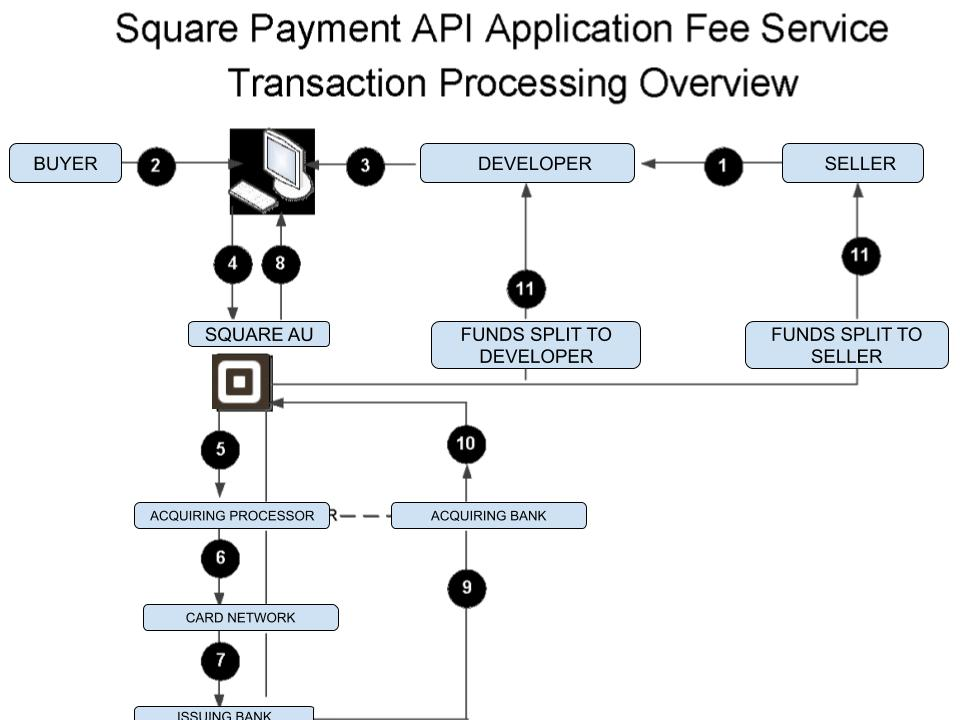 Payment API App Fee Flow Chart