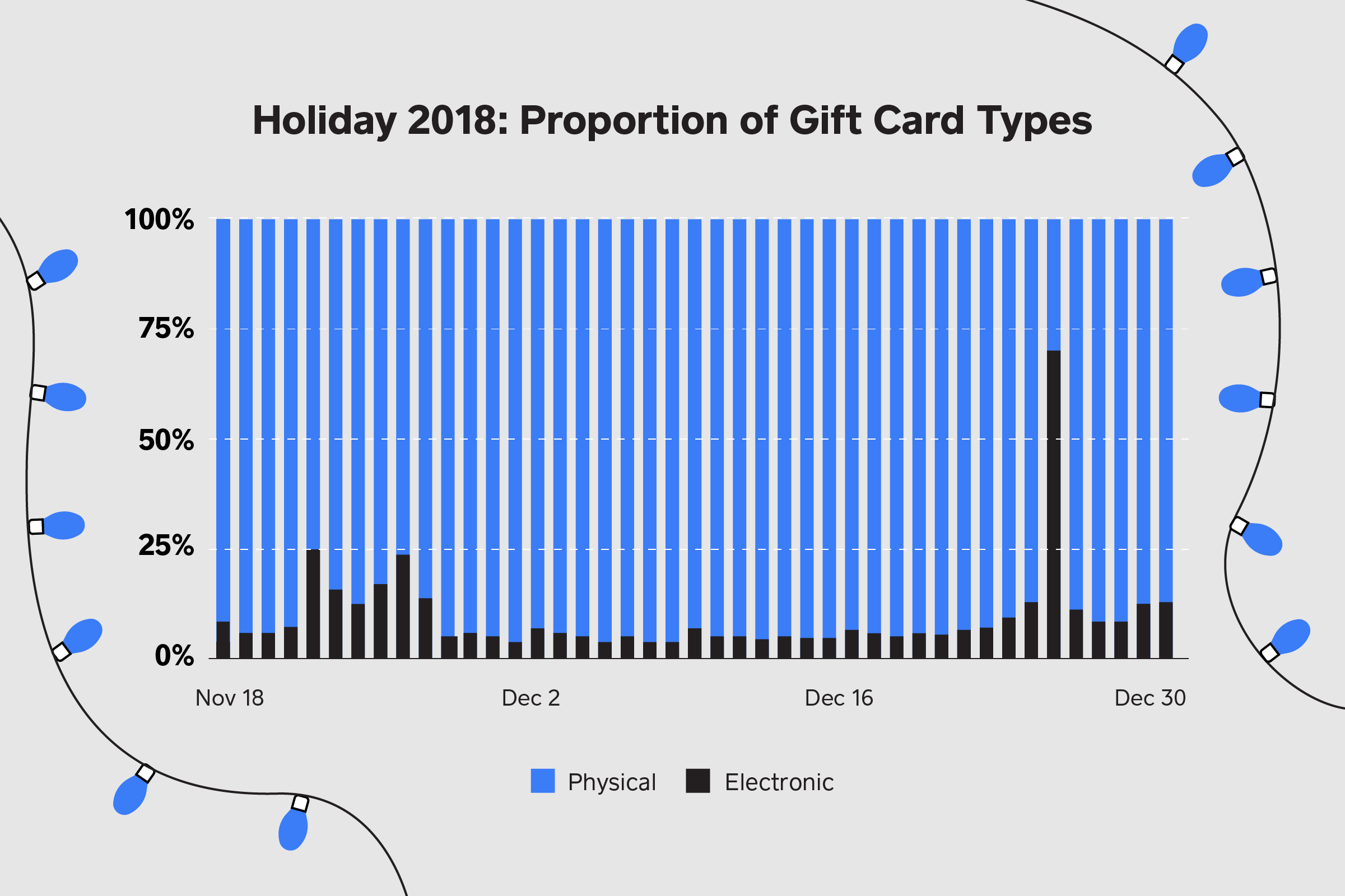 Gift card type proportion graph
