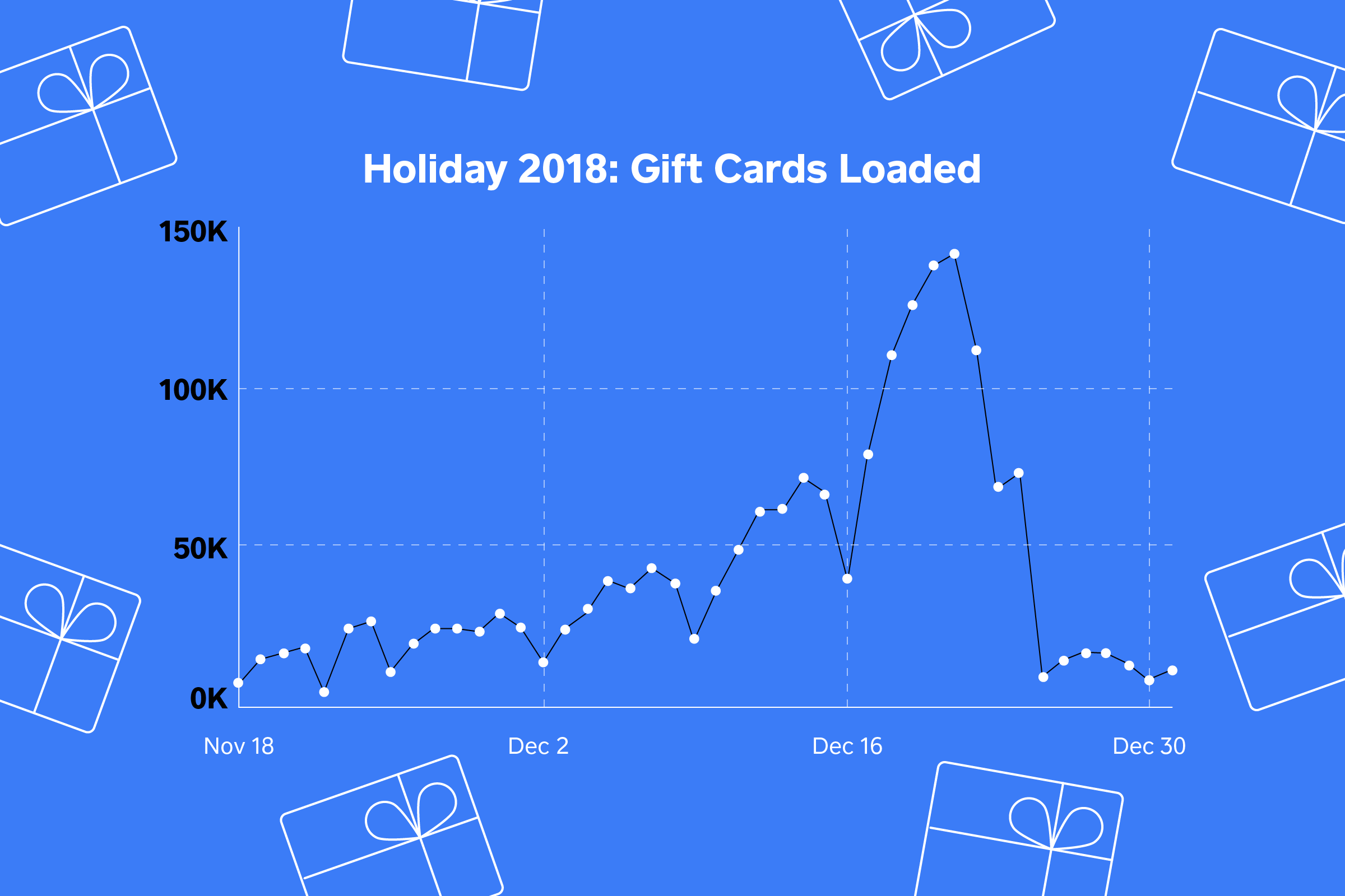 Gift card sales graph