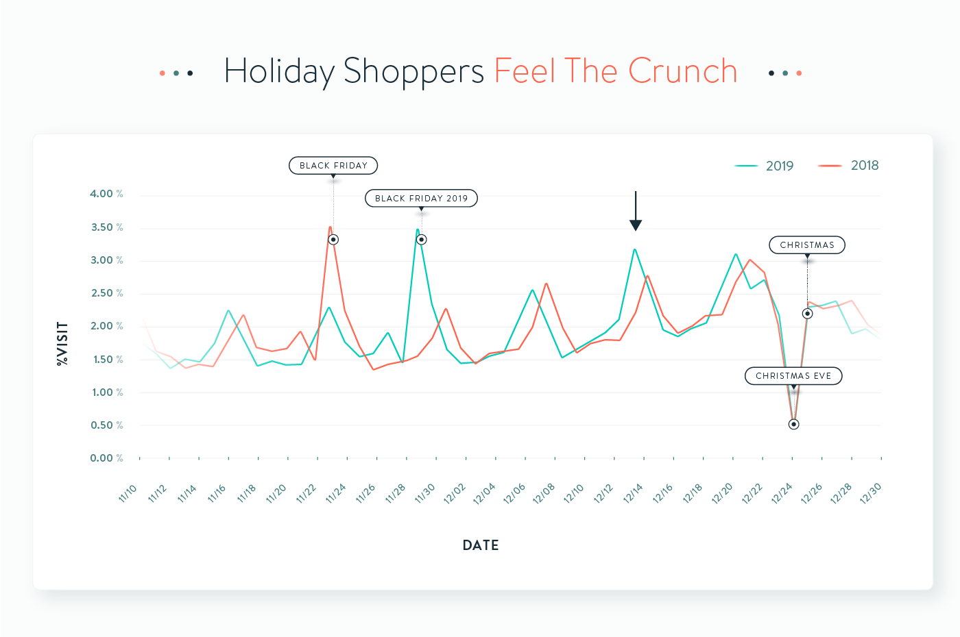 Holiday Foot Traffic Graphs