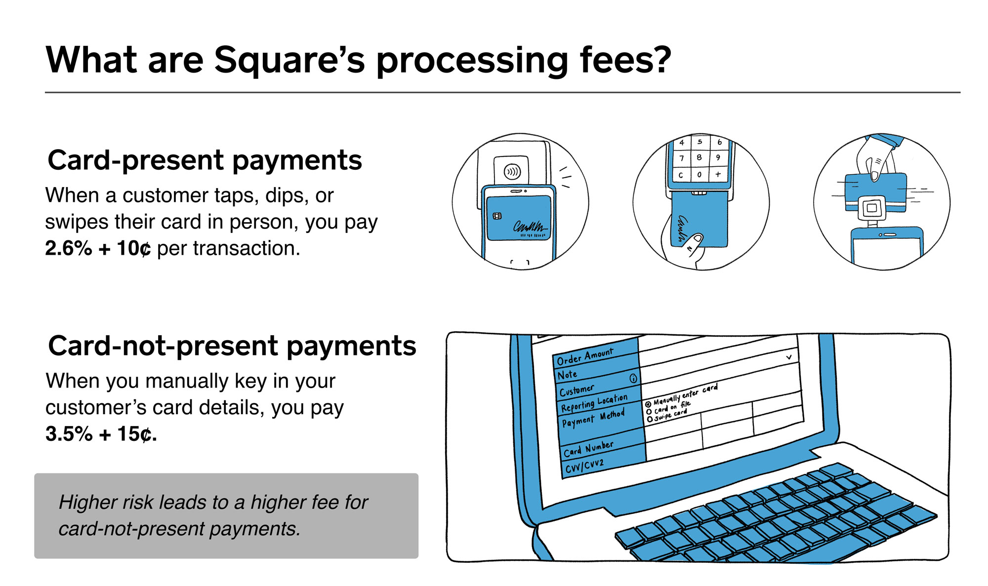 An Update to Square Pricing