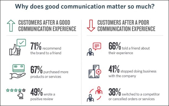 Why does good communication matter so much?