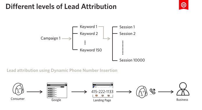 Different Levels of Lead Attribution