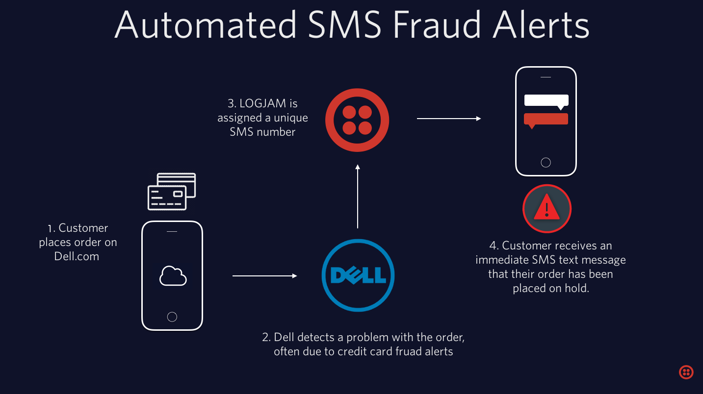 Notify Customers Faster with SMS Fraud Alerts ...