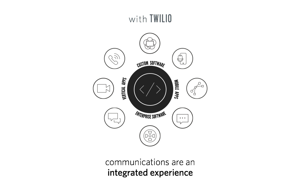 integrated communications experience with Twilio