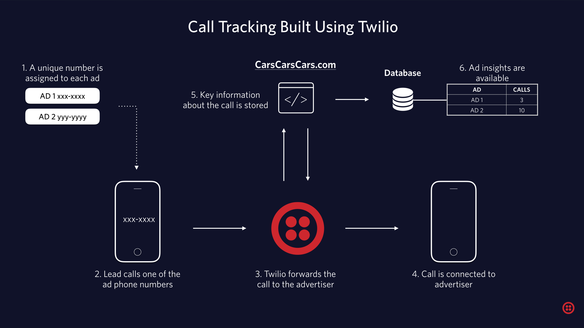 Call Tracking Arch Diagram