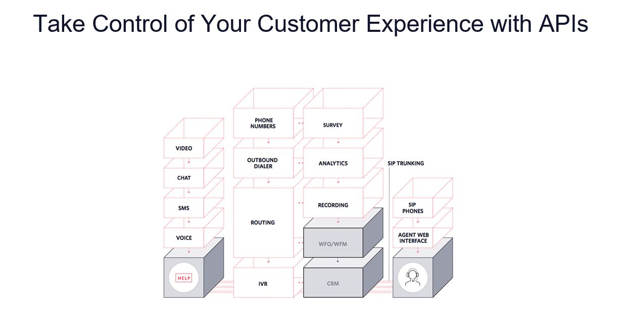 APIs for customer experience