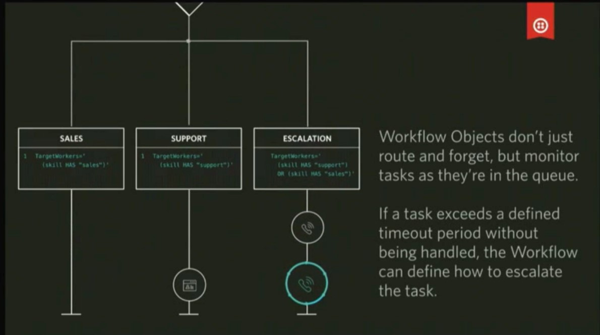 Workflow Objects Twilio TaskRouter