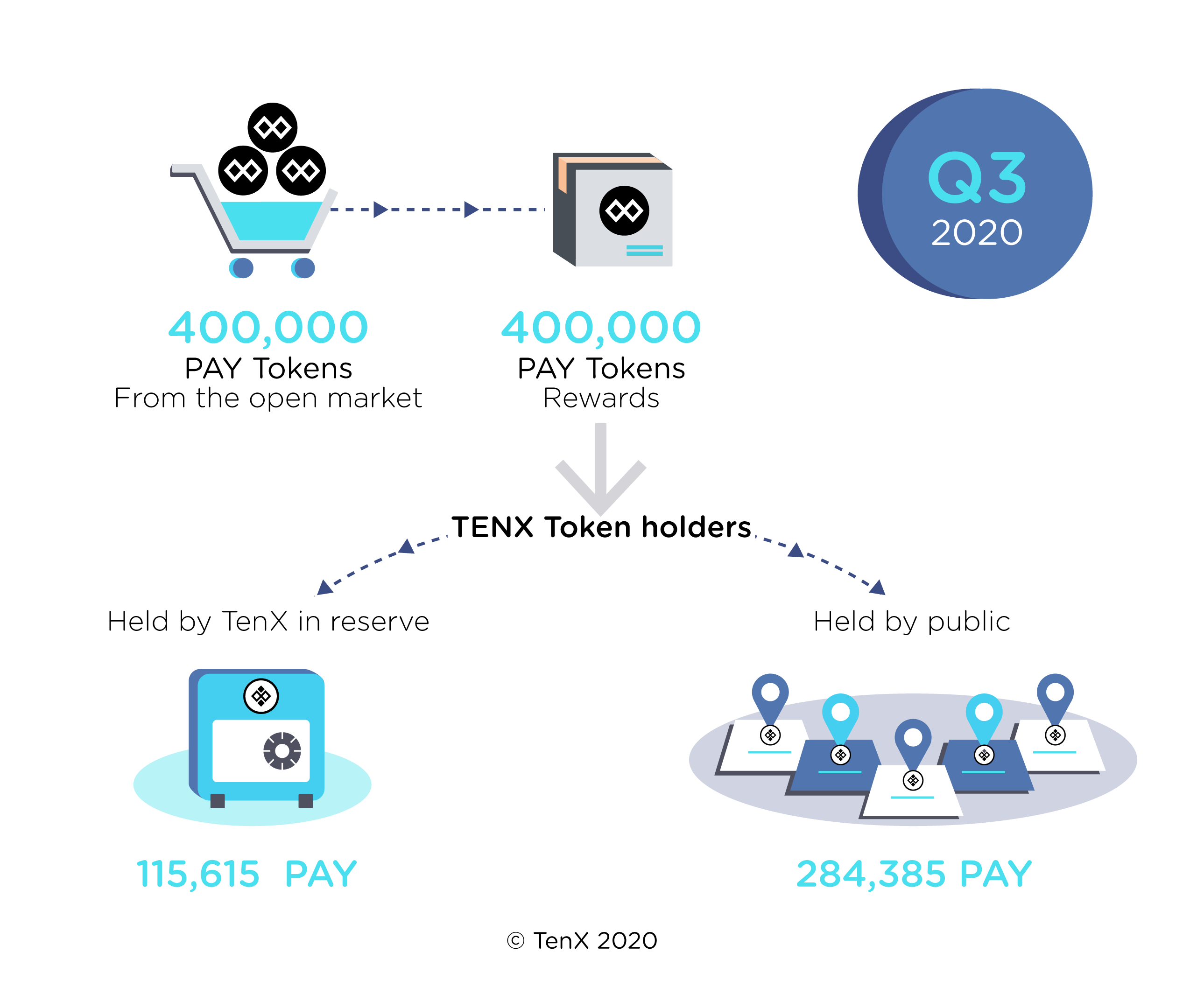 Q3 TENX Token Rewards in PAY Tokens