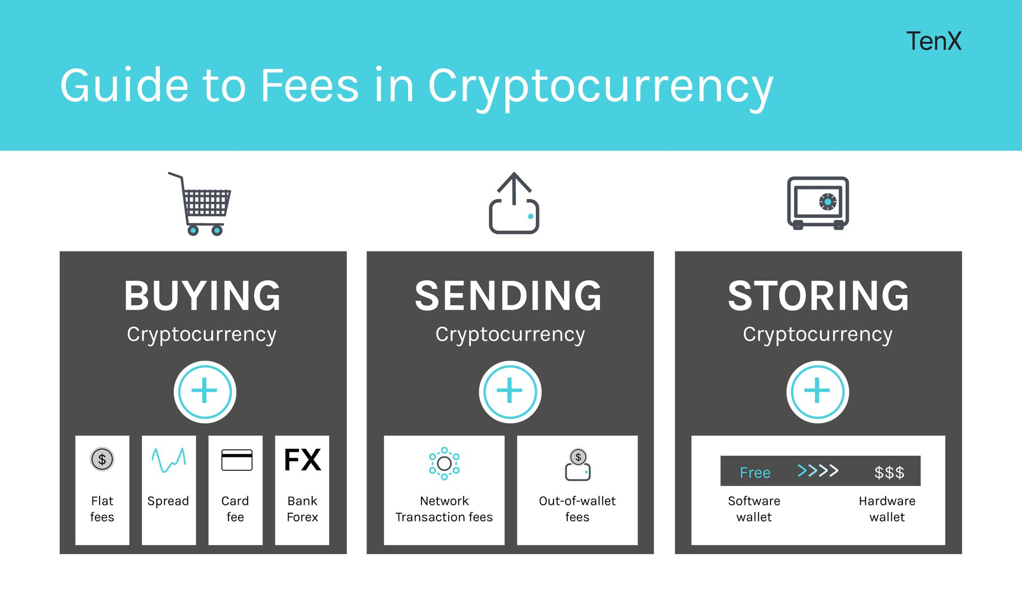 Guide to Cryptocurrency and Bitcoin Fees TenX
