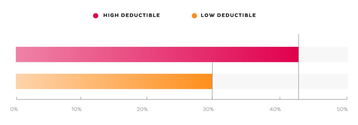 Two bar graphs, one with the label 'High Deductible' filled to 42%, the other with the label 'Low Deductible' filled to 30%