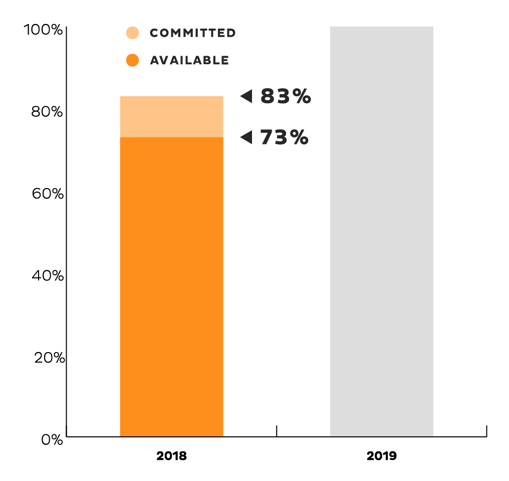 A graph with the two bars, the first labeled '2018' and 'committed' and depicting 73%, the second labeled '2018' and 'available' depicting 83%