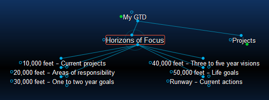 Horizons of Focus
