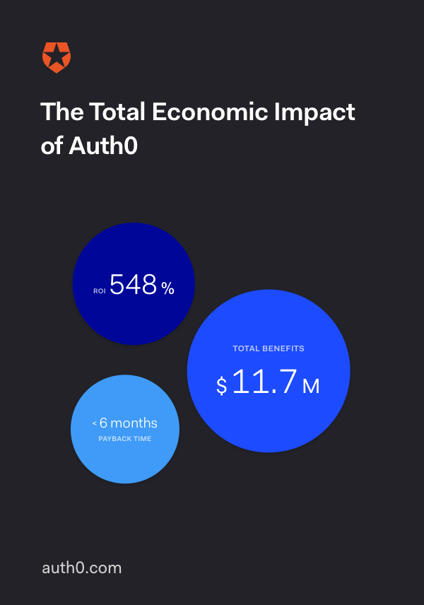 The Total Economic Impact of Auth0