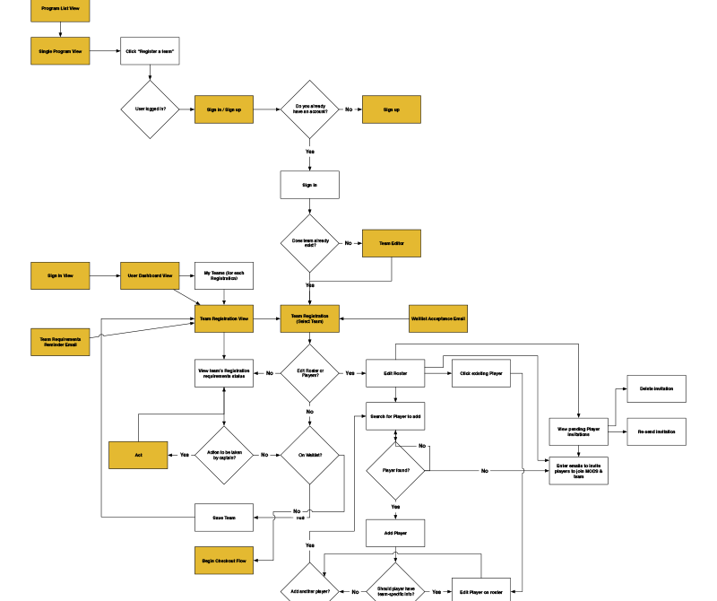 mods-user-flow-diagrams