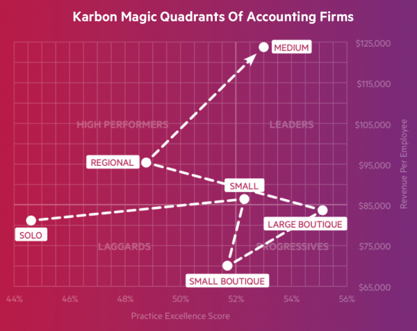 Karbon-Magic-Quadrants-of-Accounting-Firms