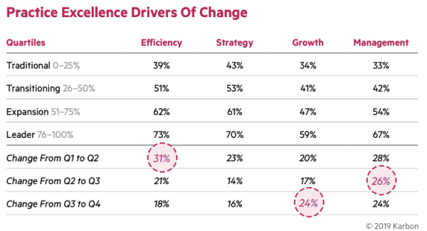 Practice-Excellence-Drivers-of-Change