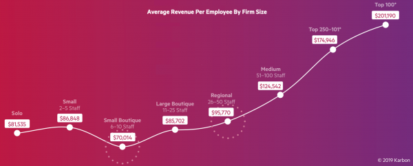 Average-revenue-per-employee-by-firm-size