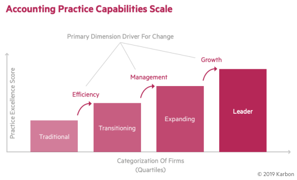 Accounting-Practice-Capabilities-Scale