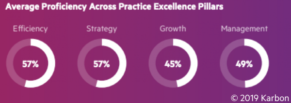 Average-proficiency-across-Practice-Excellence-Pillars.png