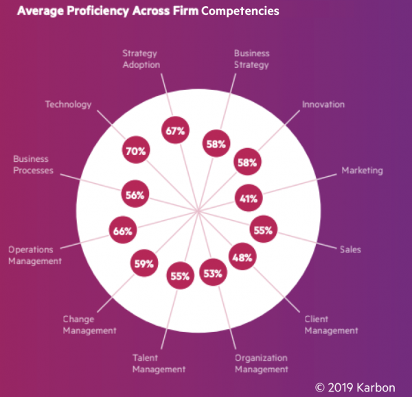 Average-proficiency-across-firm-competencies