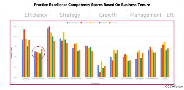 Practice-Excellence-Competency-Scores-Based-On-Business-Tenure-processes