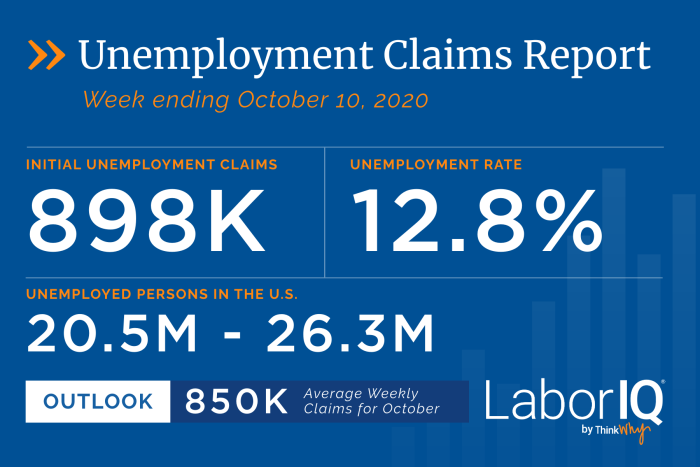 Unemployment Claims for Week Ending October 10
