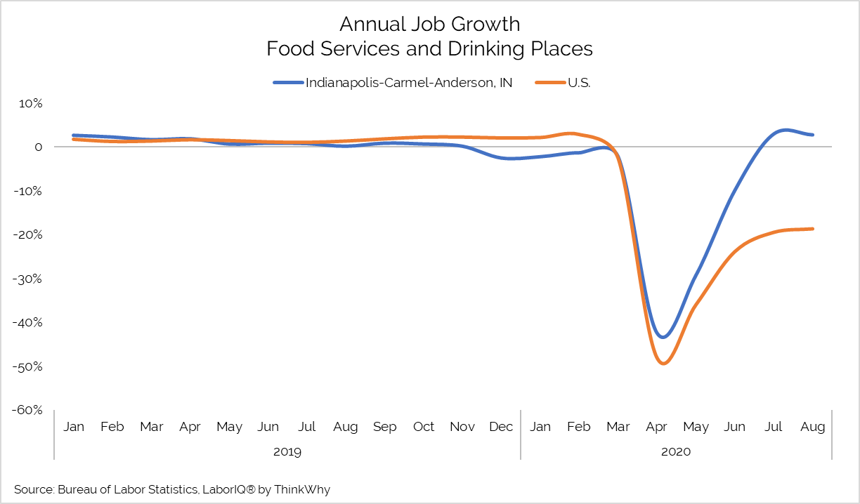 annual job growth food services and drinking places chart