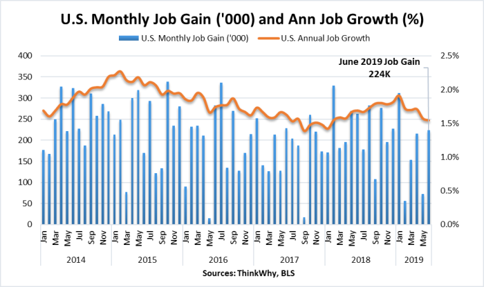 U.S. Monthly & Annual Job Gain | June 2019