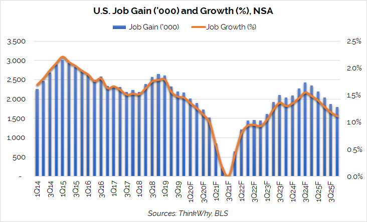 JobGain Growth Forecast Dec19