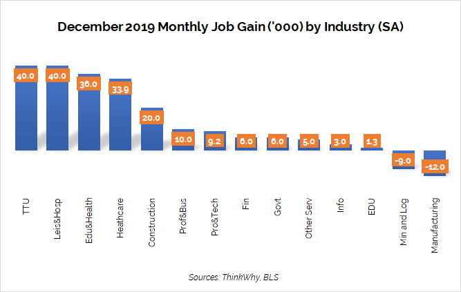 Monthly Job Gain Industry Dec19