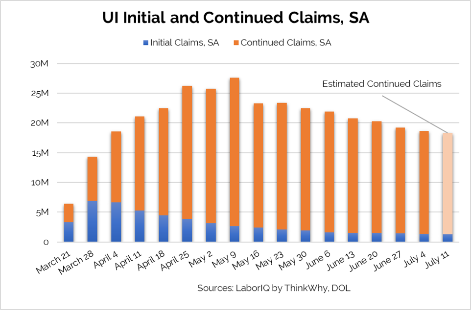 UI claims chart week ending July 11