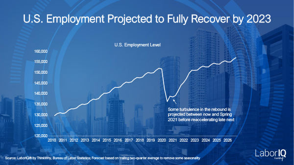 Economic-Recovery-by-2023