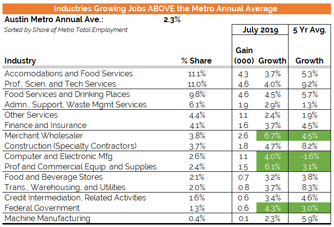 Industries Growing Jobs Above Austing