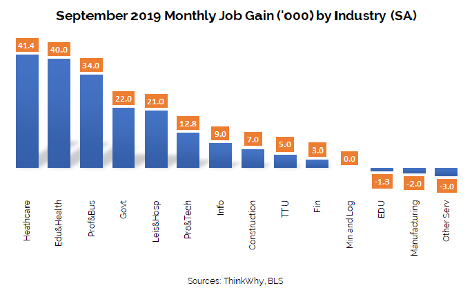 Job Gain by Industry September 2019