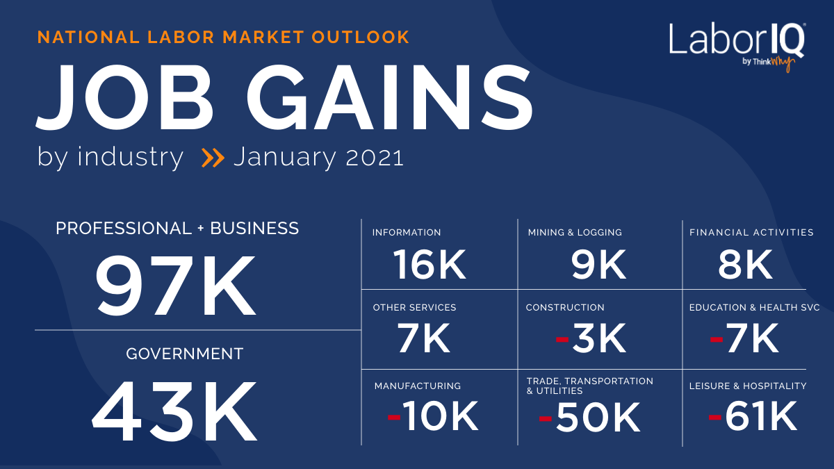 January 2021 Jobs Report Infographic Job Gain by Industry