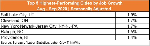 Top 5 Cities for Job Growth