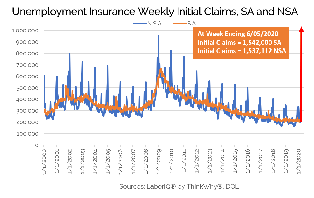 Weekly Initial Claims
